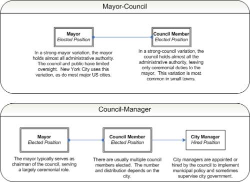 Municipal_government_diagram